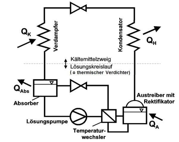 Absorber-Kühlbox Funktionsprinzip