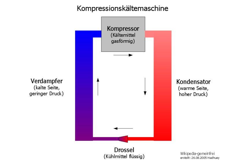 Kompressor Funktionsweise bei einer Kühlbox